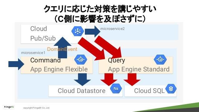 copyright Fringe81 Co.,Ltd. Command App Engine Flexible Query App Engine Standard Cloud Pub/Sub microservice1 microservice...