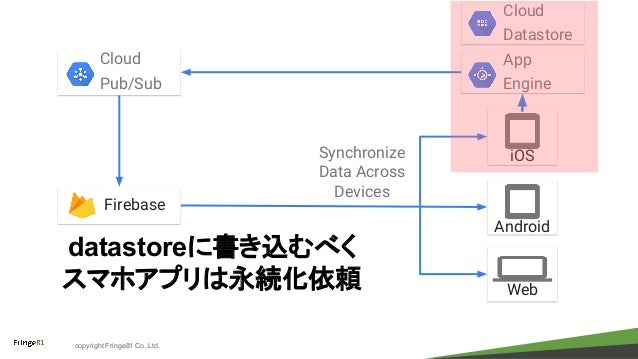 copyright Fringe81 Co.,Ltd. iOS Android Synchronize Data Across Devices Firebase Web Cloud Pub/Sub App Engine Cloud Datast...