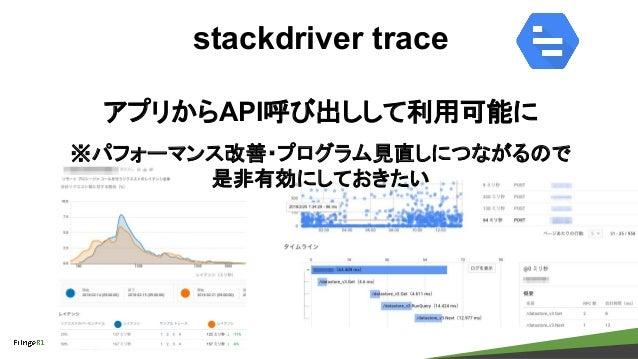 copyright Fringe81 Co.,Ltd. stackdriver trace アプリからAPI呼び出しして利用可能に ※パフォーマンス改善・プログラム見直しにつながるので 是非有効にしておきたい