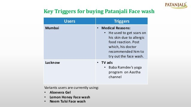 Project on Patanjali Personal Care Products
