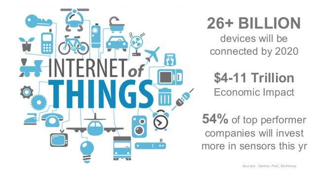 Internet of Thing Statistics