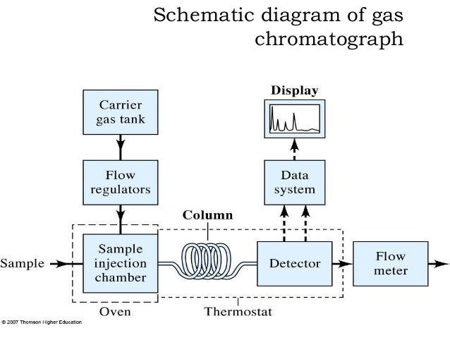 block diagram gas chromatography gas chromatography by devi manozna gas engine block diagram #1