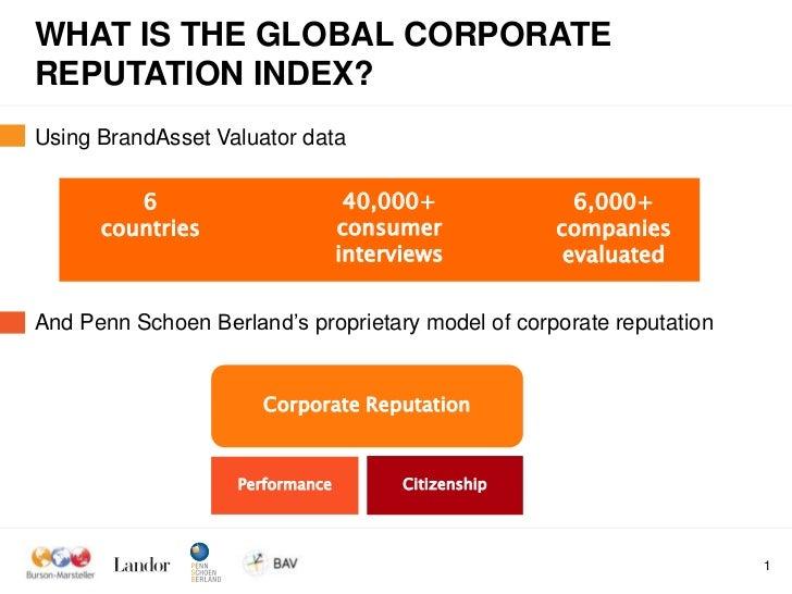 Global Corporate Reputation Index Slide 2