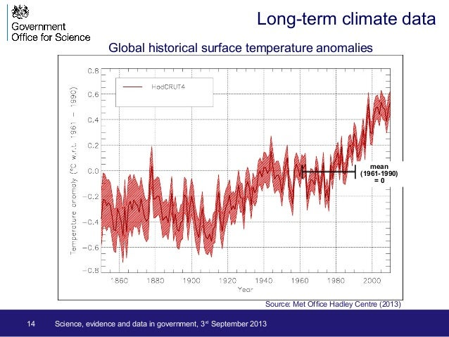 14 Long-term climate data Science, evidence and data in government, 3rd September 2013 mean (1961-1990) = 0 Source: Met Of...