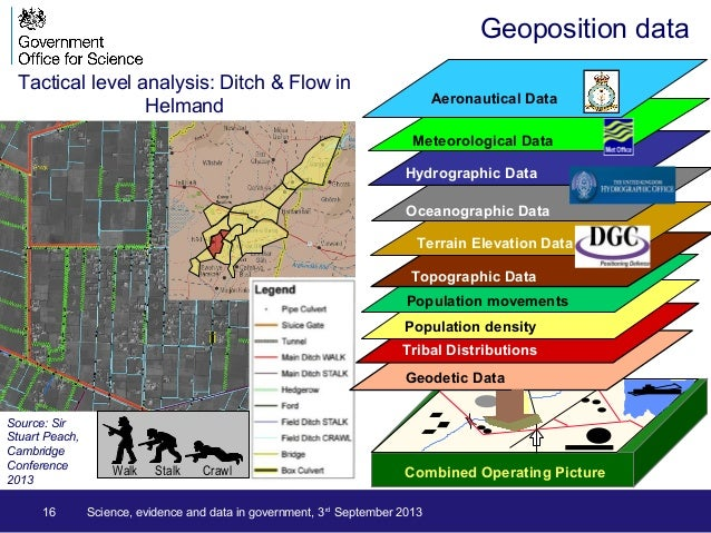Geoposition data 16 Science, evidence and data in government, 3rd September 2013 Source: Sir Stuart Peach, Cambridge Confe...