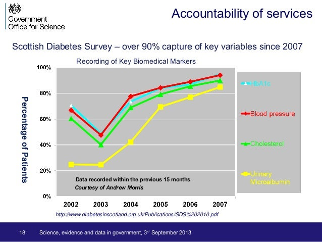 18 PercentageofPatients Data recorded within the previous 15 months http://www.diabetesinscotland.org.uk/Publications/SDS%...