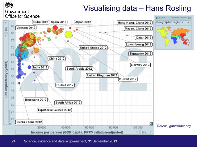 Source: gapminder.org Visualising data – Hans Rosling 24 Science, evidence and data in government, 3rd September 2013