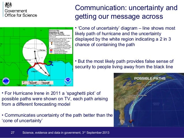 27 Science, evidence and data in government, 3rd September 2013 • 'Cone of uncertainty' diagram – line shows most likely p...