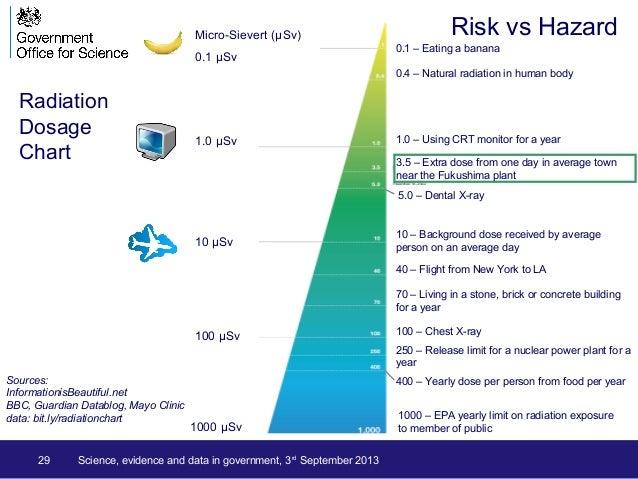 Risk vs Hazard Radiation Dosage Chart Sources: InformationisBeautiful.net BBC, Guardian Datablog, Mayo Clinic data: bit.ly...