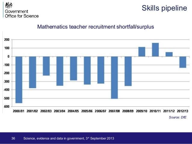 36 Science, evidence and data in government, 3rd September 2013 Skills pipeline Source: DfE Mathematics teacher recruitmen...