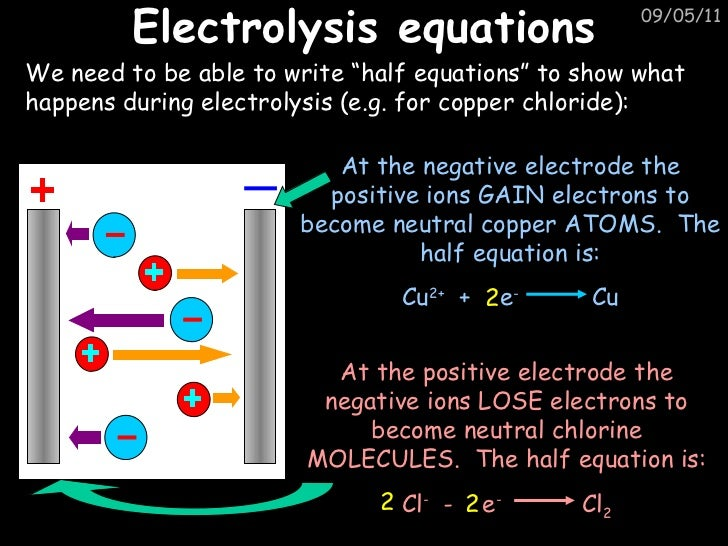 Gcse c5 electrolysis revison