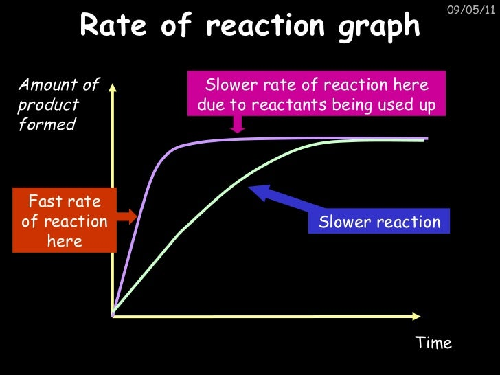 Rates of reaction coursework gcse