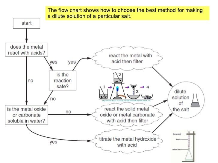 Gcse c6 science making useful salts 7 the flow chart ccuart Images