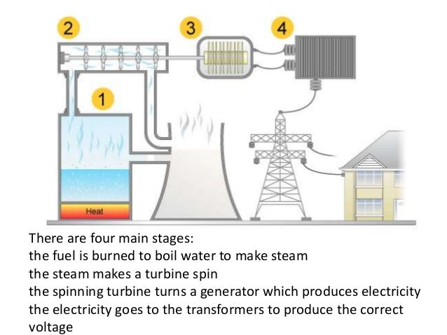 Power Station Diagram Gcse Electrical Drawing Wiring Diagram