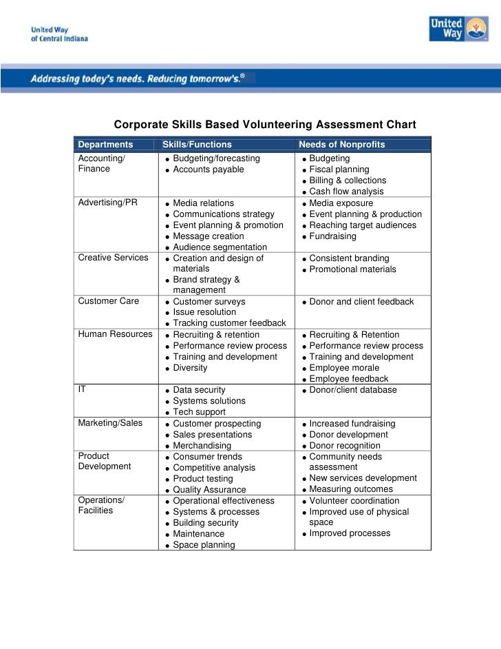 ®        Corporate Skills Based Volunteering Assessment ChartDepartments         Skills/Functions               Needs of N...