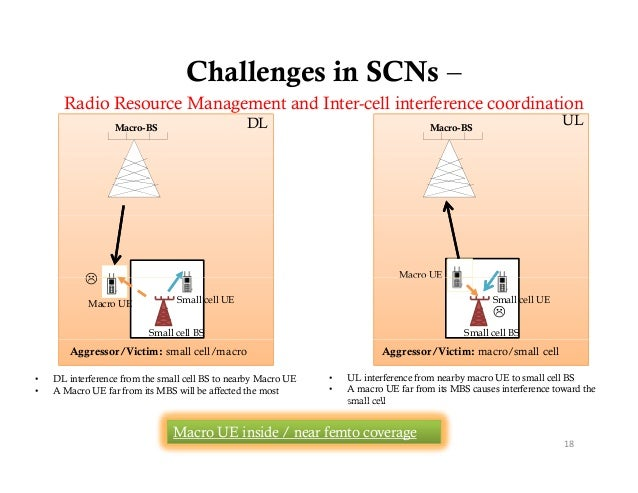 Challenges in SCNs –      Radio Resource Management and Inter-cell interference coordination                  Macro-BS    ...