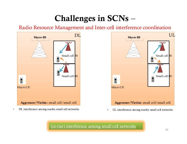 Challenges in SCNs –    Radio Resource M    R di R         Management and I t                            t d Inter-cell i ...