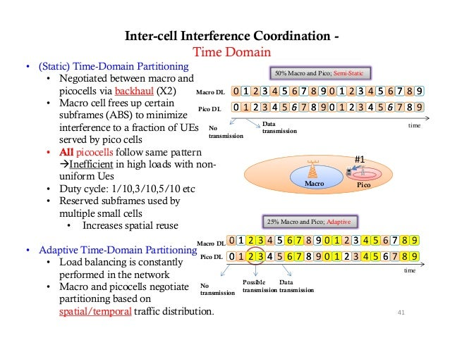 Inter-cell Interference Coordination -                                        Time Domain  (Static) Time-Domain Partitioni...