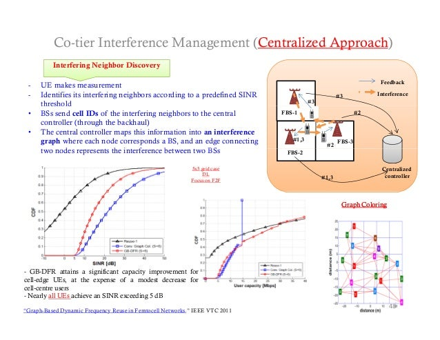 Co-tier Interference Management (Centralized Approach)          Interfering Neighbor Di          I t f i N i hb Discovery ...