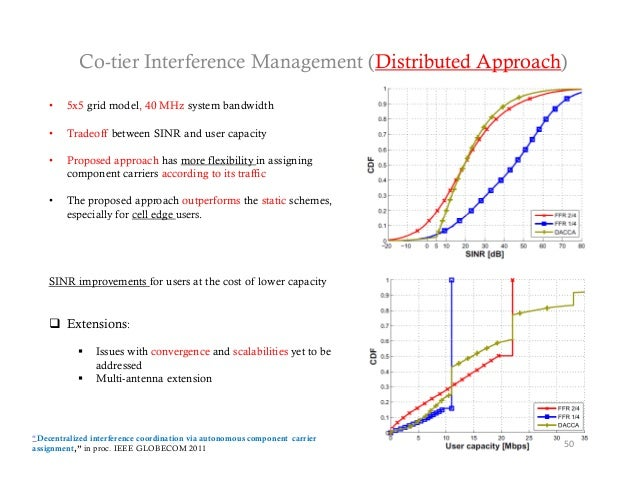 Co-tier Interference Management (Distributed Approach)    •   5x5 grid model, 40 MHz system bandwidth    •   Tradeoff betw...