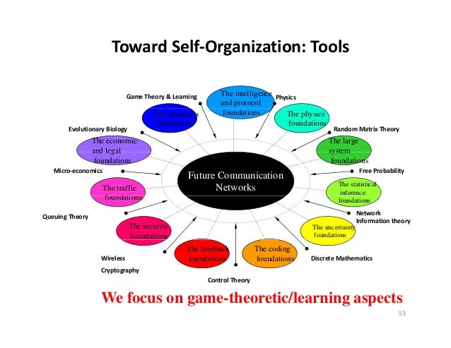 TowardSelf‐Organization:Tools                              GameTheory&Learning       The intelligence Physics        ...