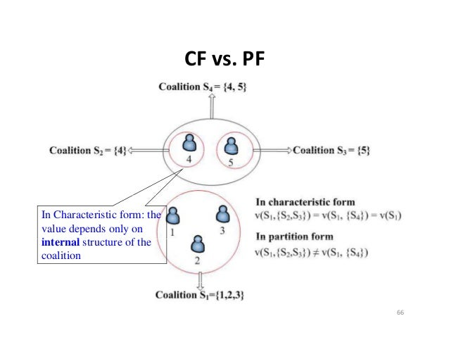 CFvs.PF                              CF vs. PFIn Characteristic form: thevalue depends only oninternal structure of thei...