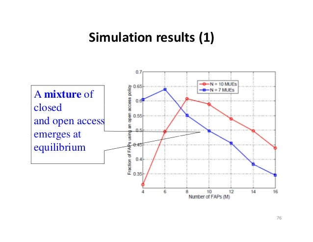 Simulationresults(1)A mixture ofclosed l dand open accessemerges atequilibrium                                    76