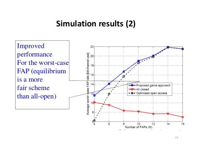 Simulationresults(2)ImprovedperformanceFor the worst-caseFAP (equilibriumis a morefair hf i schemethan all-open)        ...