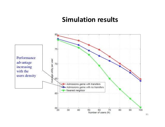SimulationresultsPerformanceadvantageincreasingwith theusers density                                     81
