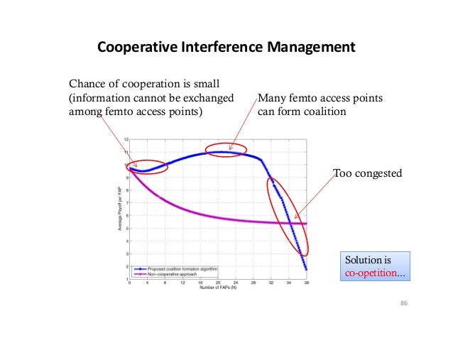 CooperativeInterferenceManagementChance of cooperation is small(information cannot be exchanged   Many femto access poin...