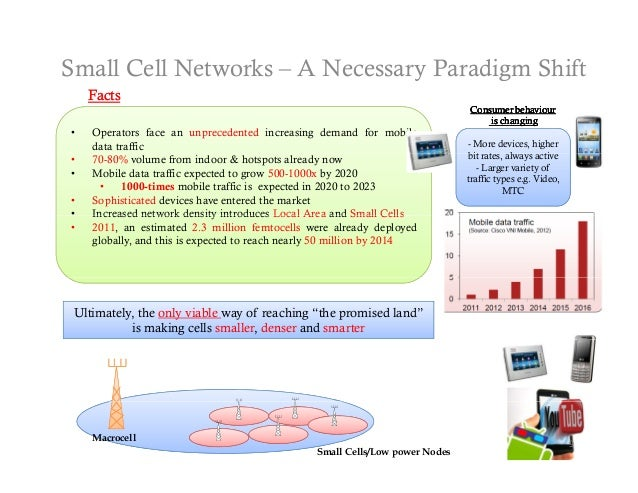 Small Cell Networks – A Necessary Paradigm Shift    Facts    F                                                            ...