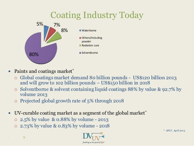 elastomeric coating market worth 6 5 billion Press release issued apr 5, 2018: the market is driven by the use of smart coatings in a wide range of end-use industries, such as automotive & transportation, aerospace & defense, marine, and building & construction.