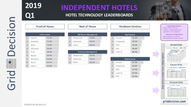 INDEPENDENT HOTELS HOTEL TECHNOLOGY LEADERBOARDS 2019 Q1 ©2019 Grid Decision LLC Leaderboard Criteria: • Scope: North Amer...