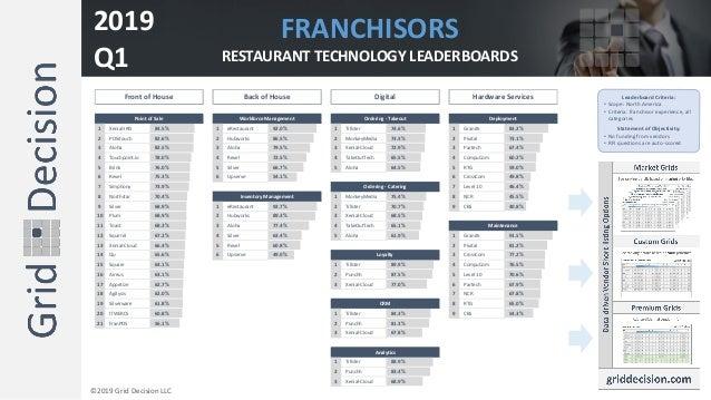 1 Xenial-IRIS 84.5% 1 eRestaurant 92.0% 1 Tillster 74.6% 1 Granite 83.2% 2 POSitouch 82.6% 2 Hubworks 86.5% 2 MonkeyMedia ...