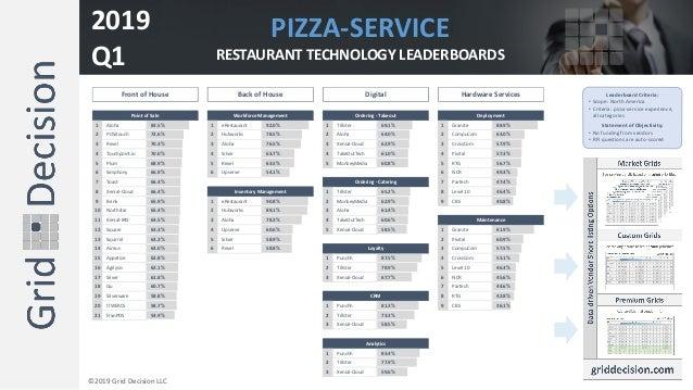 1 Aloha 83.5% 1 eRestaurant 92.0% 1 Tillster 69.1% 1 Granite 88.9% 2 POSitouch 72.6% 2 Hubworks 78.5% 2 Aloha 64.0% 2 Comp...