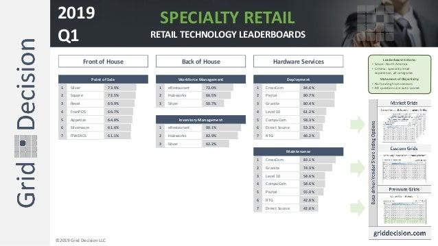 1 Silver 73.9% 1 eRestaurant 72.0% 1 CrossCom 84.6% 2 Square 72.5% 2 Hubworks 66.5% 2 Pivital 80.7% 3 Revel 69.9% 3 Silver...
