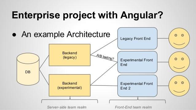 Gdayx advanced angular js for Angular 1 architecture