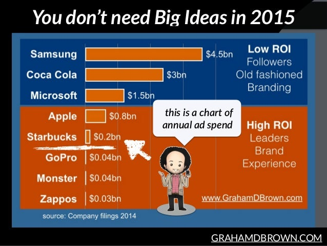GRAHAMDBROWN.COM You don't need Big Ideas in 2015 this is a chart of  annual ad spend