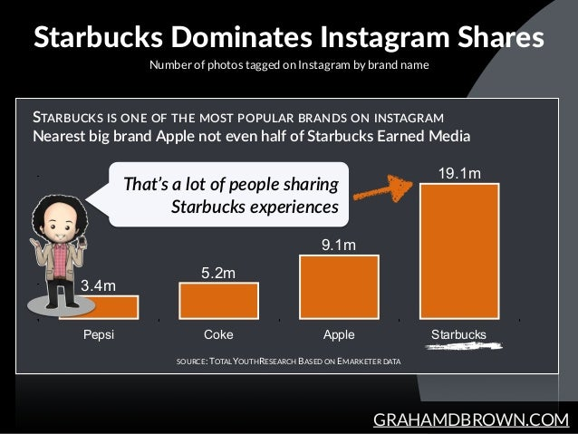 GRAHAMDBROWN.COM Starbucks Dominates Instagram Shares Number of photos tagged on Instagram by brand name SOURCE: TOTALY...