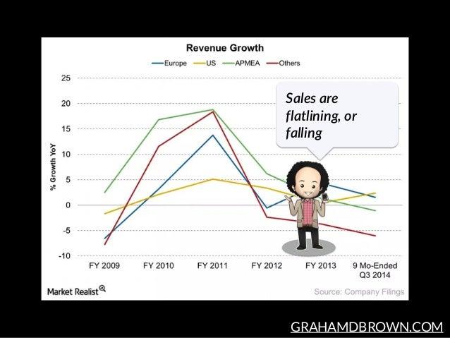 GRAHAMDBROWN.COM Sales are  flatlining, or  falling