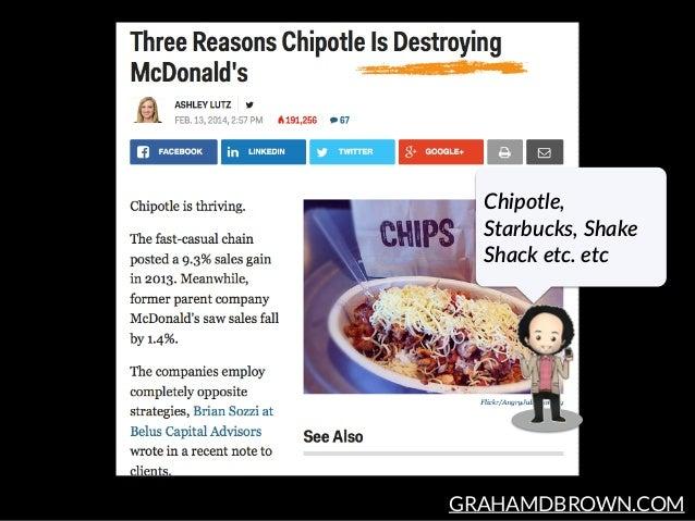 GRAHAMDBROWN.COM Chipotle,  Starbucks, Shake  Shack etc. etc