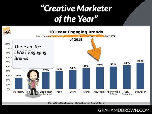 """GRAHAMDBROWN.COM These are the  LEAST Engaging  Brands """"Creative Marketer of the Year"""""""