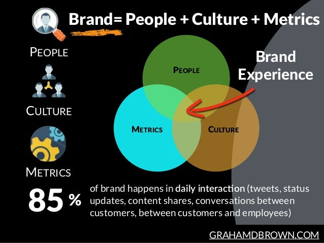 GRAHAMDBROWN.COM PEOPLE METRICS 85 of brand happens in daily interac5on (tweets, status updates, content shares, conversa...