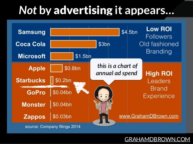 GRAHAMDBROWN.COM Not by advertising it appears… this  is  a  chart  of   annual  ad  spend