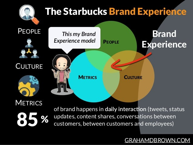 GRAHAMDBROWN.COM PEOPLE METRICS 85 of brand happens in daily  interacHon (tweets, status updates, content shares, conversa...