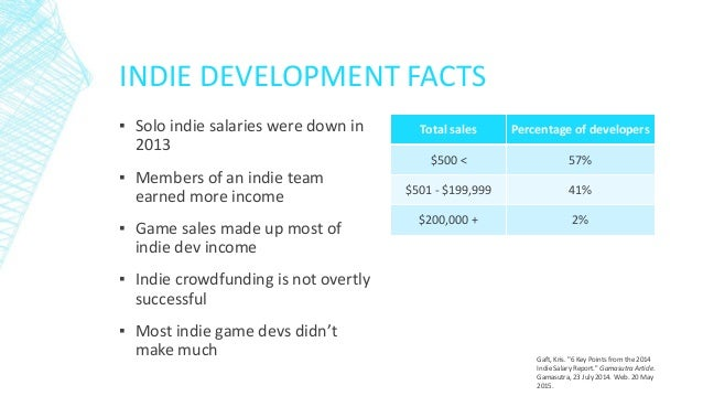 Blueprint to an Indie Slide 2