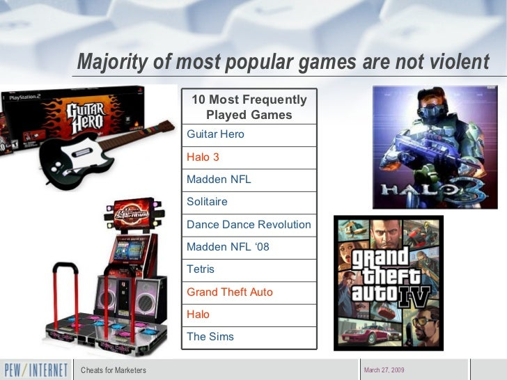 Majority of most popular games are not violent The Sims Halo  Grand Theft Auto Tetris Madden NFL '08 Dance Dance Revolutio...