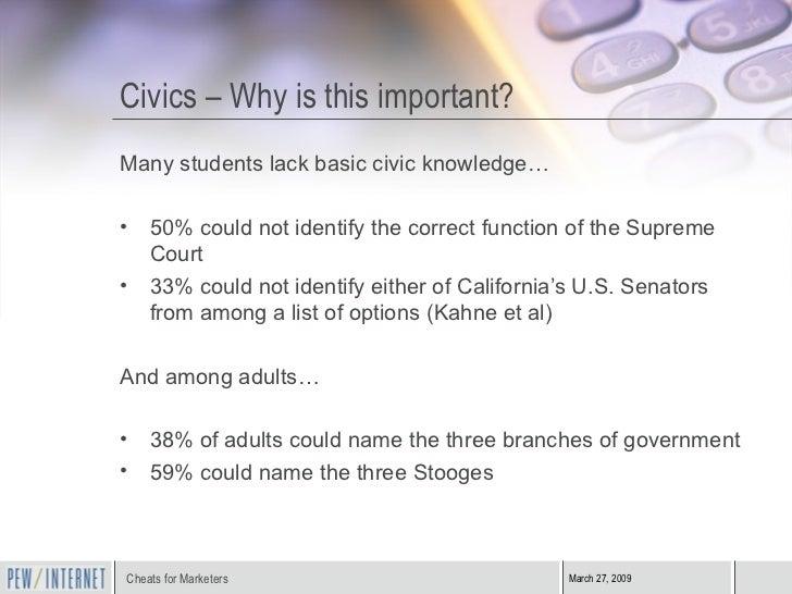 Civics – Why is this important? <ul><li>Many students lack basic civic knowledge… </li></ul><ul><li>50% could not identify...