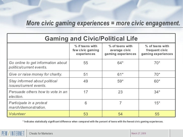 More civic gaming experiences = more civic engagement. * Indicates statistically significant difference when compared with...