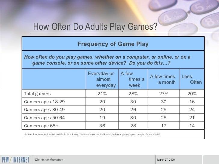 How Often Do Adults Play Games? <ul><li>      </li></ul>Source:  Pew Internet & American Life Project Survey, October-D...